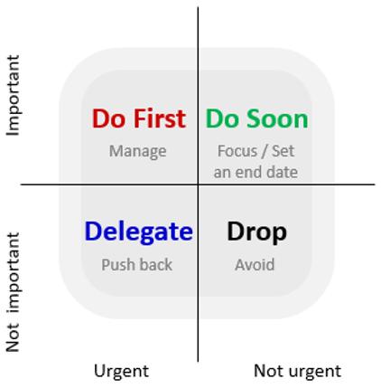 Eisenhower Matrix: is great for prioritising tasks, enabling better time management